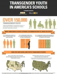 TRANSGENDER YOUTH IN AMERICA'S SCHOOLS Infograph