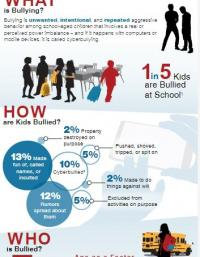 A Snapshot on Bullying in America