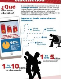 Cyberbullying Data Infographic_Spanish