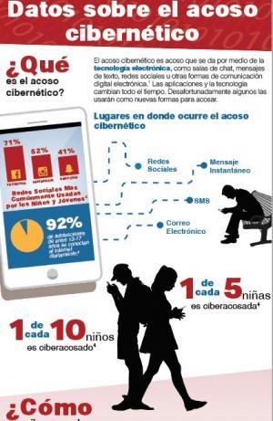 Cyberbullying Data Infographic_Spanish
